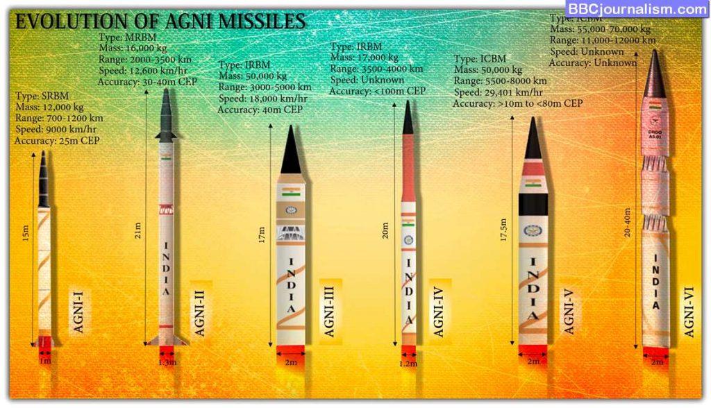 All-Agni-Missile-Range-Speed-Power-All-Agni-Missiles-SeriesAll-Agni-Missile-Range-Speed-Power-All-Agni-Missiles-Series