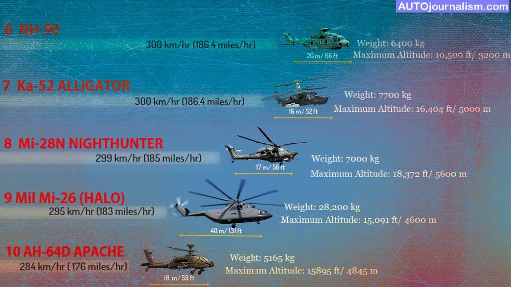 TOP 10 best fastest helicopters in the world