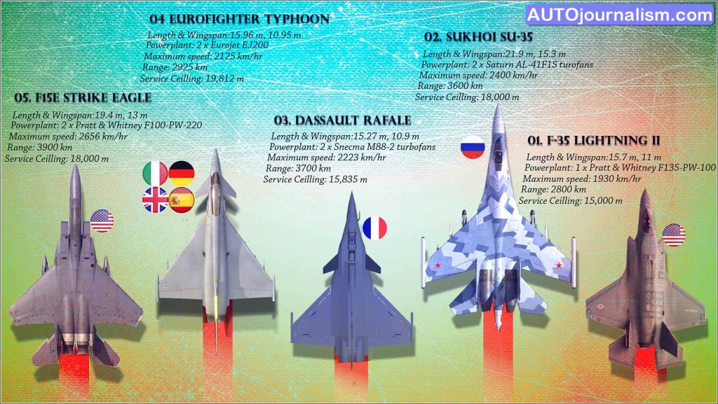 Top 10 Best Multirole Combat Fighter jet in the World 6