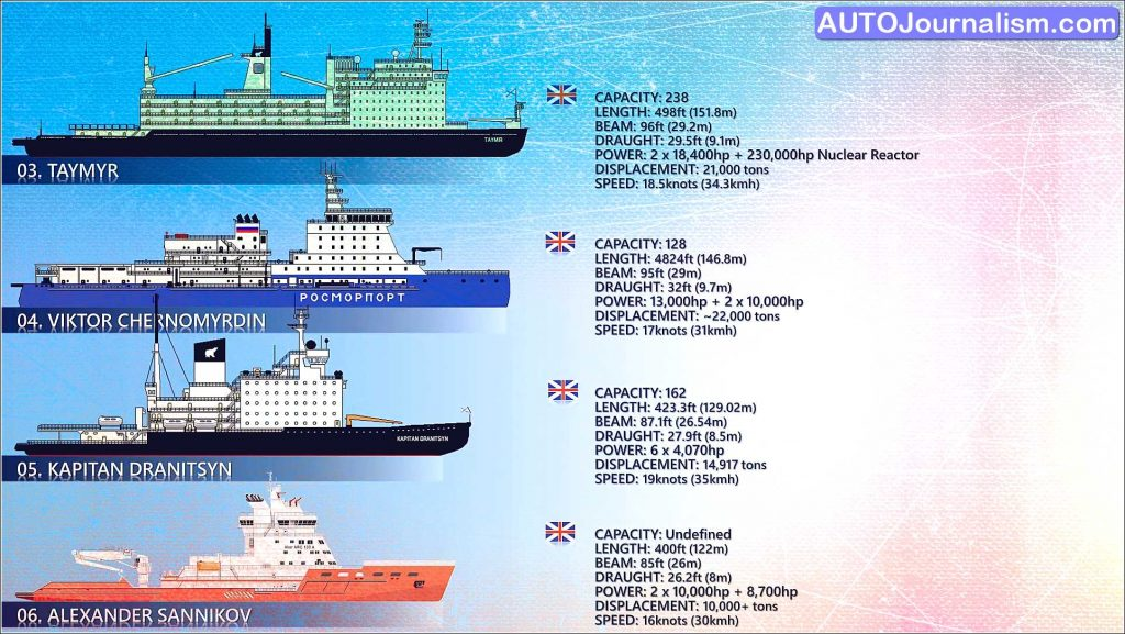 Top 10 Biggest Icebreaker ship in the world scaled