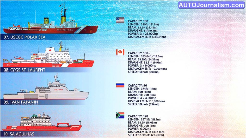 Top 10 Biggest Icebreaker ship in the world 5 scaled