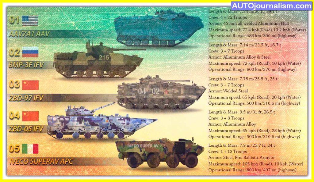 Top-10-Amphibious-Assault-Vehicles-in-the-world