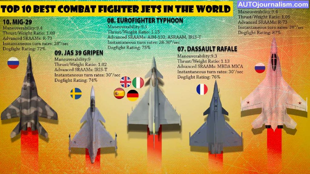 Top-10-Best-Combat-Fighter-Jets-in-the-World
