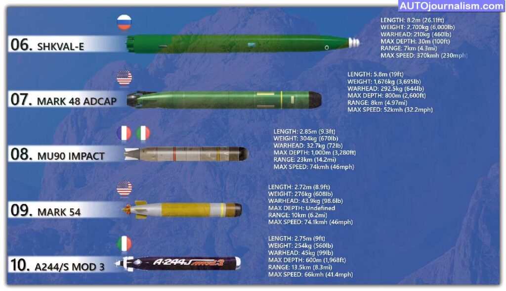 Top-10-Torpedo-in-The-World