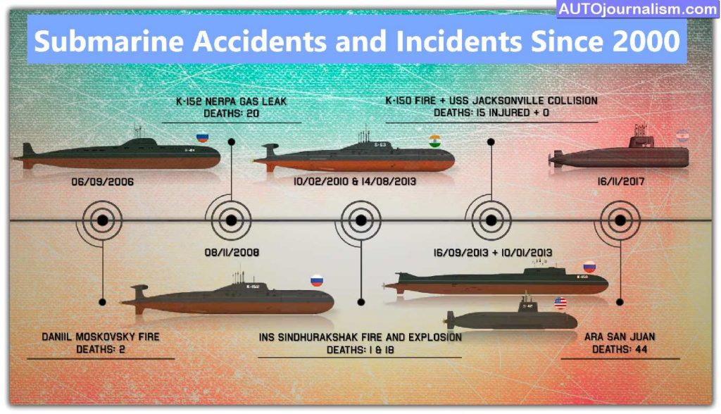 Top-List-Of-Submarine-Accidents-and-Incidents-Since-2000