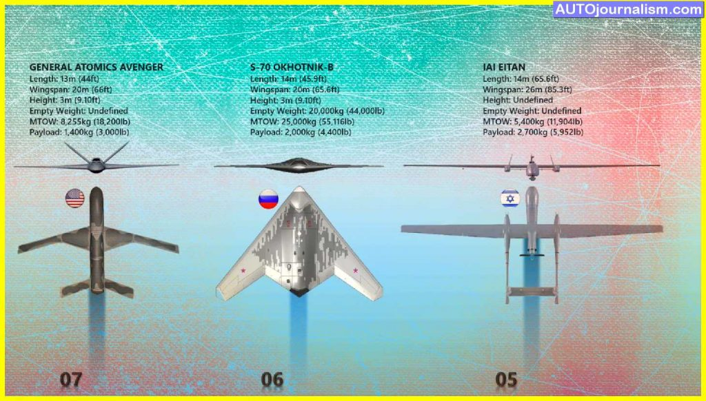 Top-10-biggest-Military-Drones-in-the-world