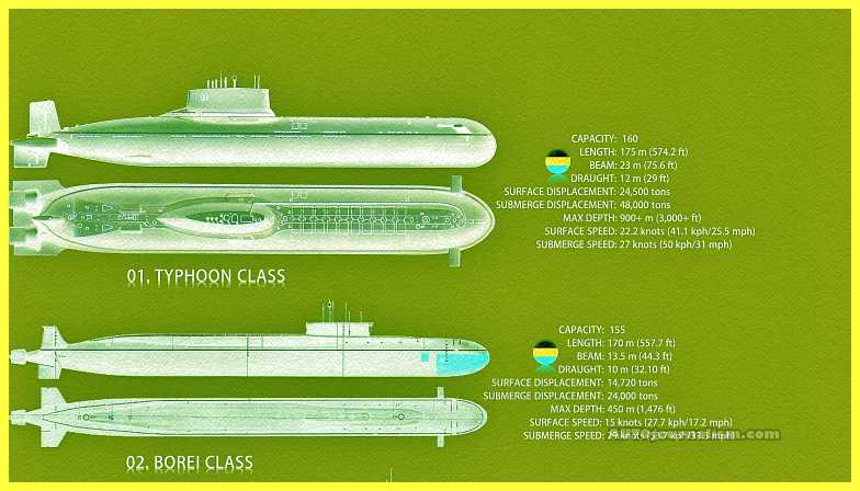 Top-10-Biggest-Submarine-in-the-World